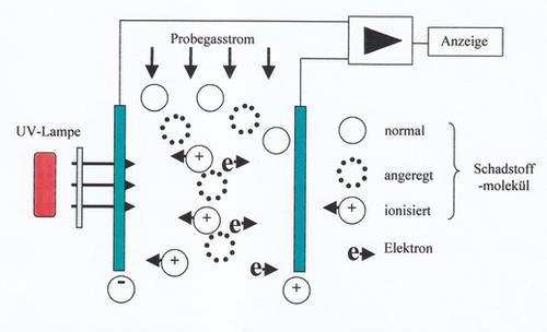 Funktionsprinzip Photoionisationsdetektor - PID